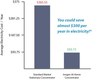 home oxygen savings calculator
