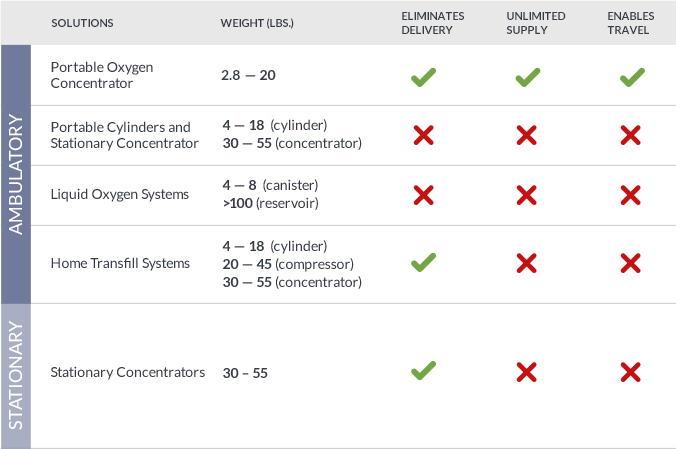 Oxygen Solution Comparison Table