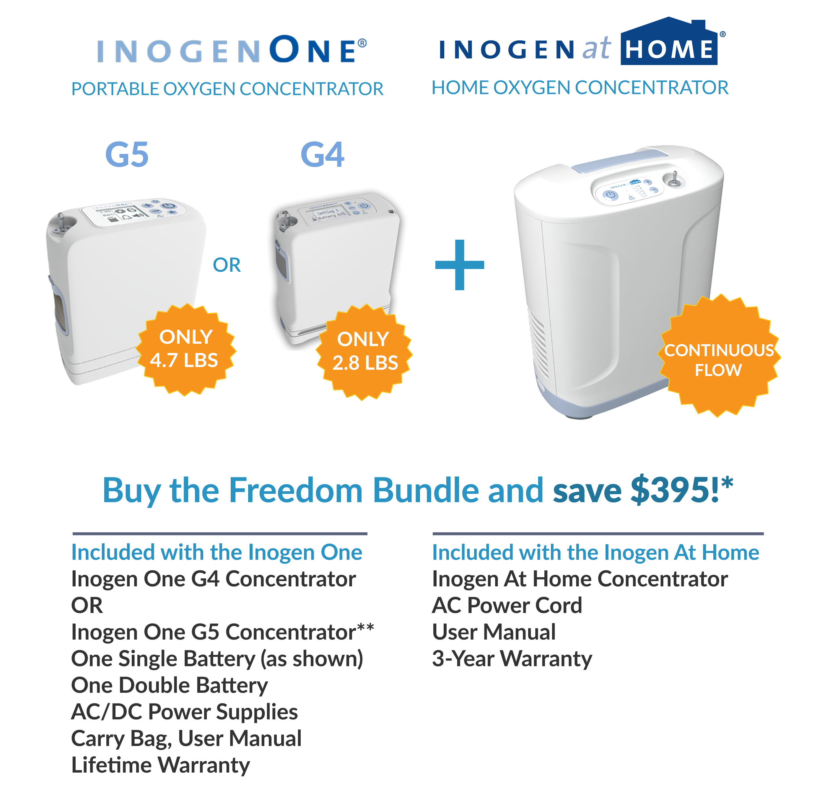 Inogen One Freedom Bundle
